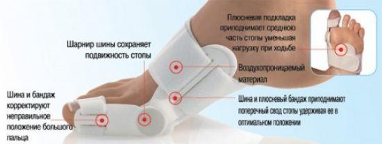 Ортопедическая конструкция для ноги