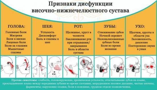 Признаки дисфункции ВНЧС