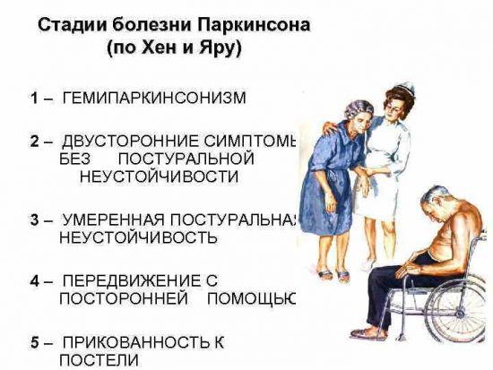 Стадии Паркинсона