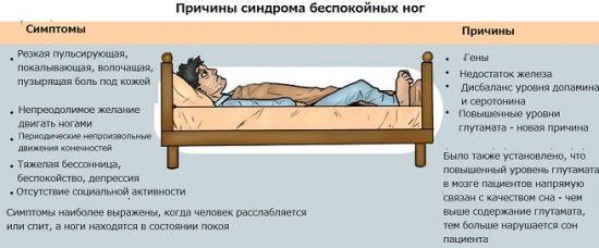 Симптомы и причины беспокойных ног
