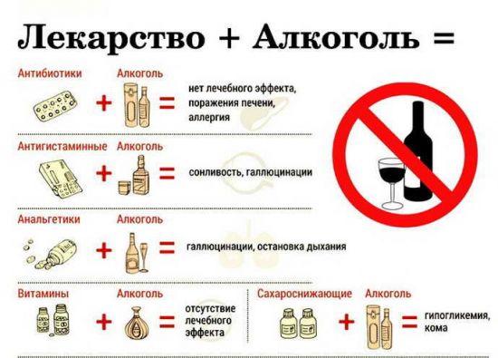 Совместимость лекарств и алкоголя