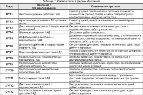Таблица, виды дистоний